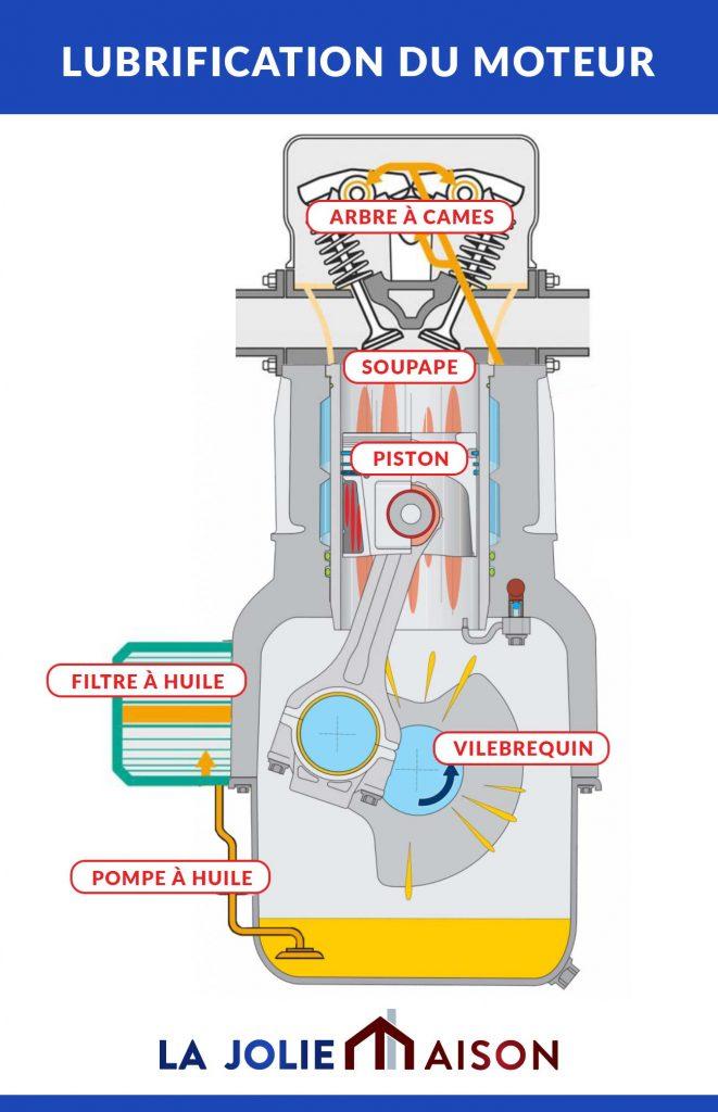 image sur la lubrification du moteur