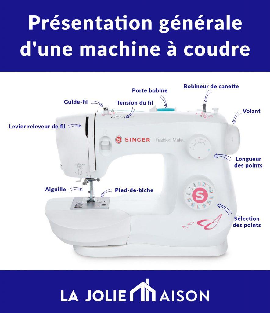Présentation générale d'une machine à coudre